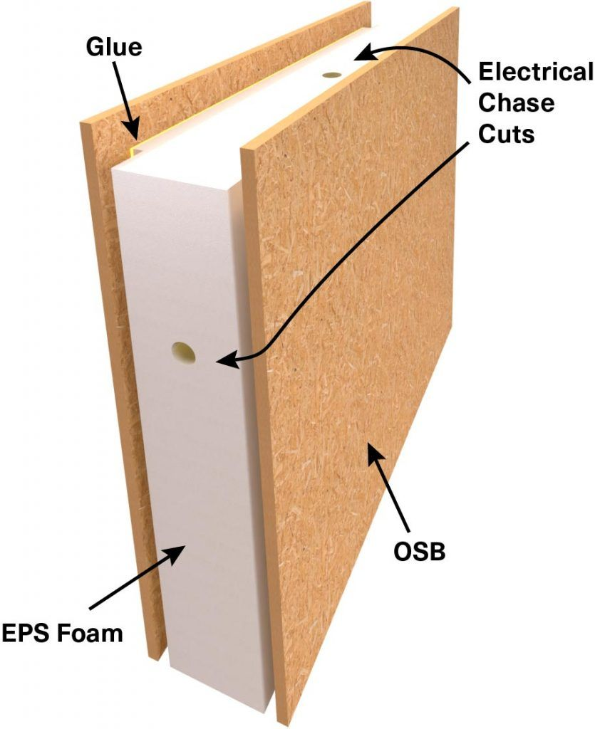 Structural Insulated Panel section showing foam core with electrical wire chase cuts and OSB sheathing
